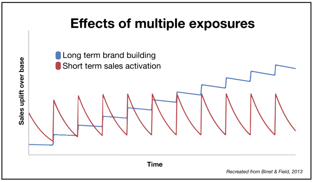 Effects of multiple exposures over time graph.